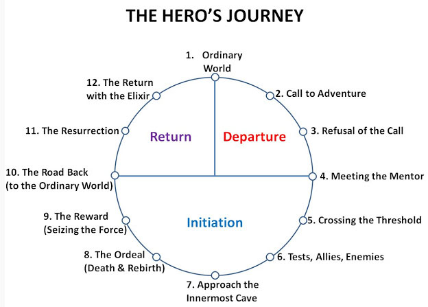 Hero and Heroin journey graphic